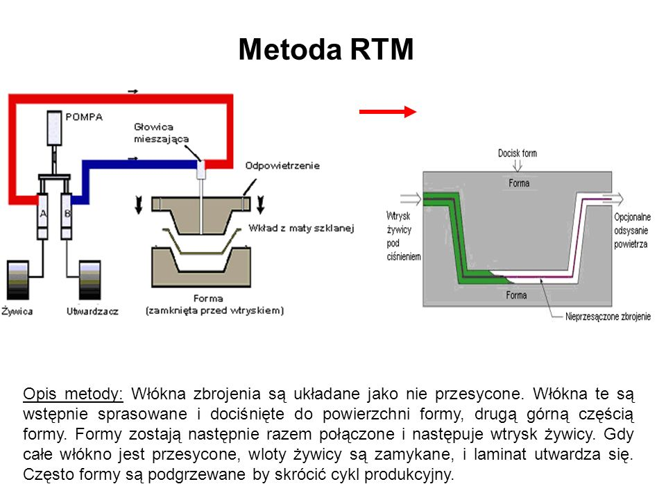 Metoda RTM