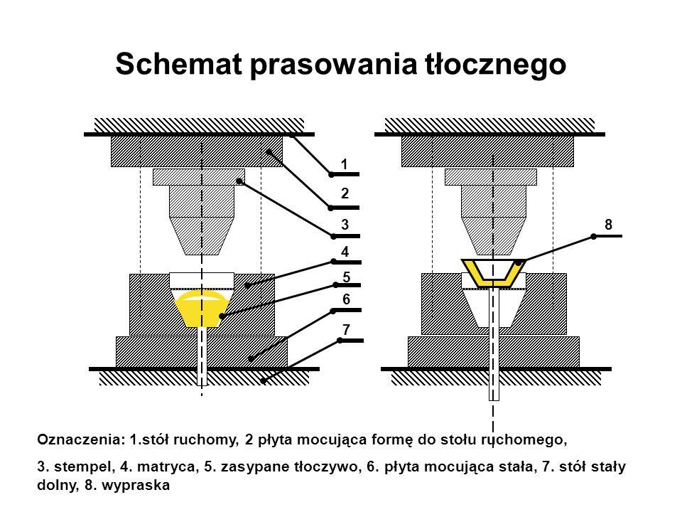 Schemat prasowania tłocznego