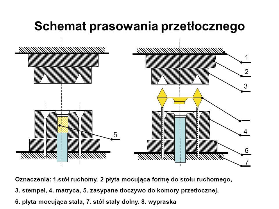 Schemat prasowania przetłocznego