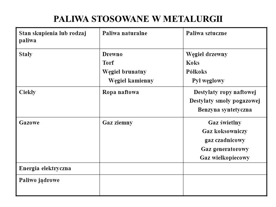 PALIWA STOSOWANE W METALURGII