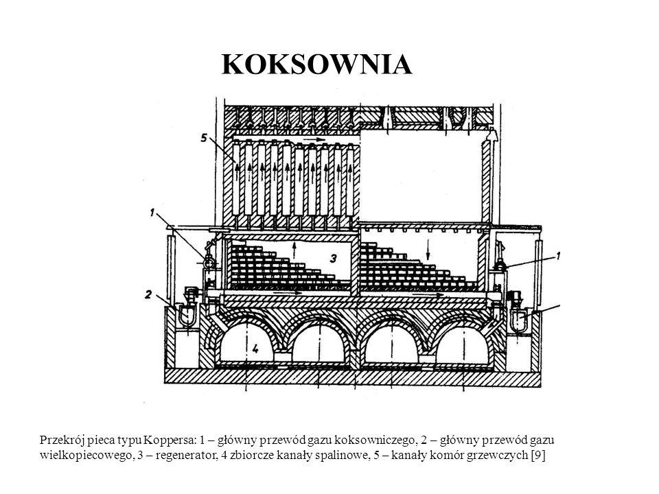 KOKSOWNIA Przekrój pieca typu Koppersa: 1 – główny przewód gazu koksowniczego, 2 – główny przewód gazu.
