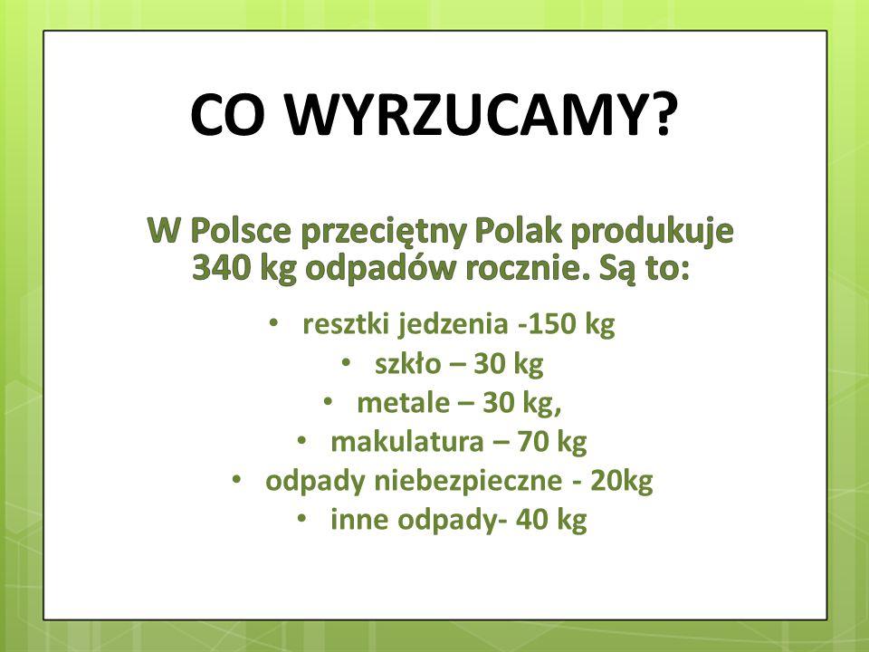 CO WYRZUCAMY W Polsce przeciętny Polak produkuje 340 kg odpadów rocznie. Są to: resztki jedzenia -150 kg.
