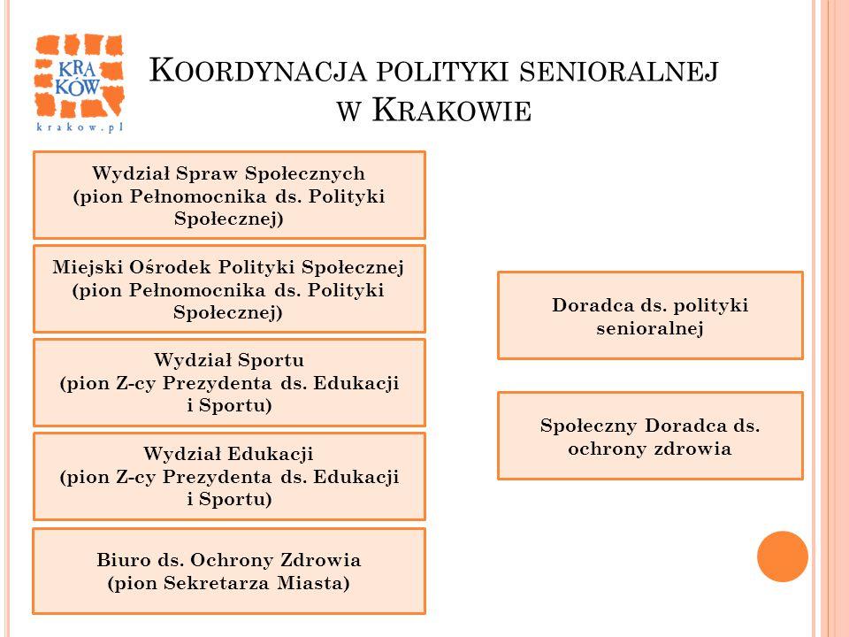 Koordynacja polityki senioralnej w Krakowie