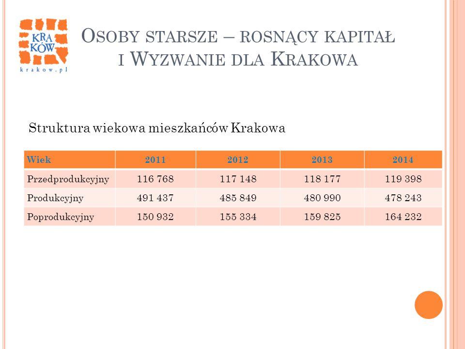 Osoby starsze – rosnący kapitał i Wyzwanie dla Krakowa