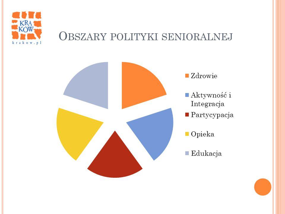 Obszary polityki senioralnej