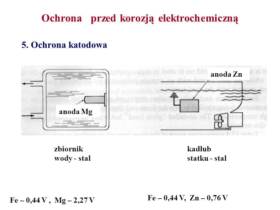 Ochrona przed korozją elektrochemiczną