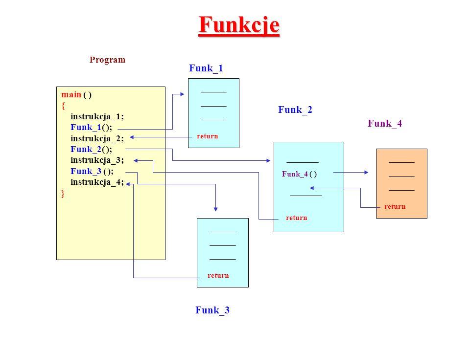 Funkcje Funk_1 Funk_2 Funk_4 Funk_3 Program main ( ) { instrukcja_1;