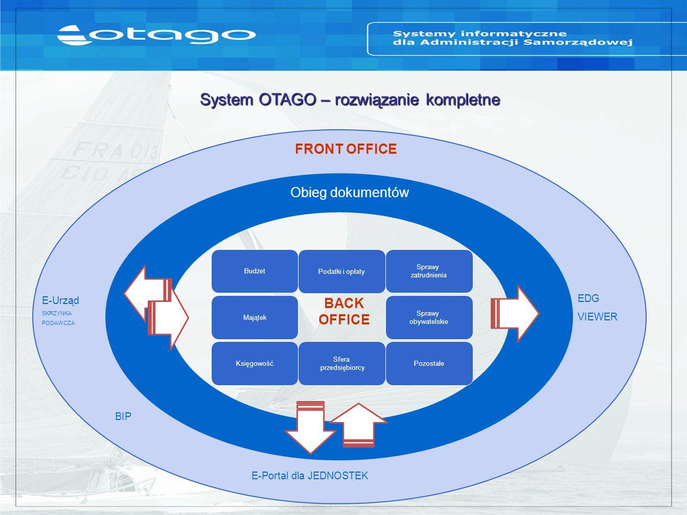 System OTAGO – rozwiązanie kompletne