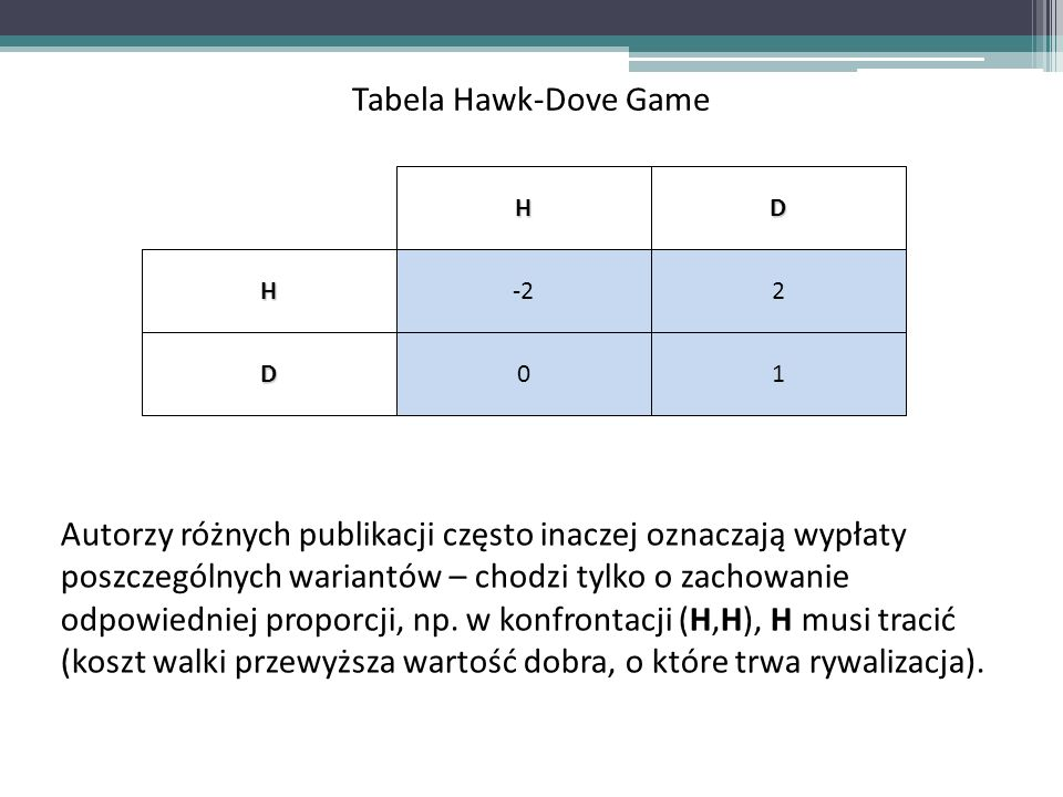Tabela Hawk-Dove Game H. D. -2. 2. 1.