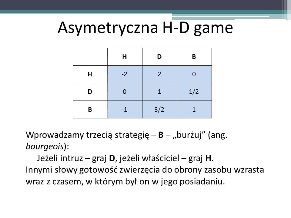 """Asymetryczna H-D game H. D. B. -2. 2. 1. 1/2. -1. 3/2. Wprowadzamy trzecią strategię – B – """"burżuj (ang. bourgeois):"""
