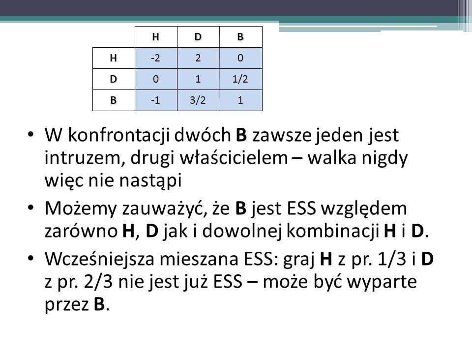 HD. B. -2. 2. 1. 1/2. -1. 3/2. W konfrontacji dwóch B zawsze jeden jest intruzem, drugi właścicielem – walka nigdy więc nie nastąpi.