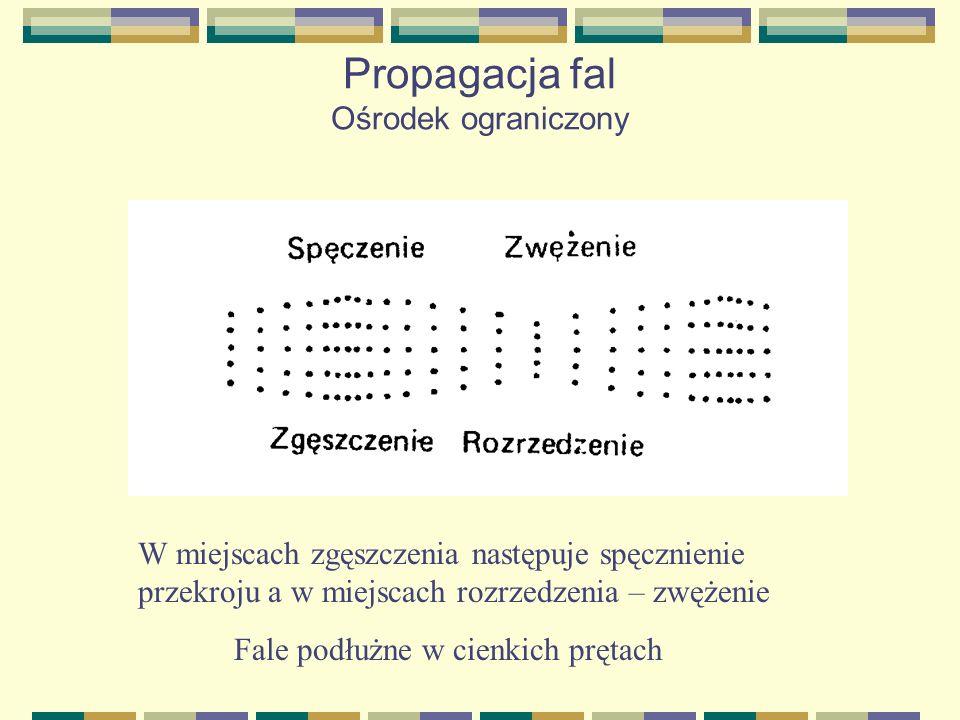 Propagacja fal Ośrodek ograniczony