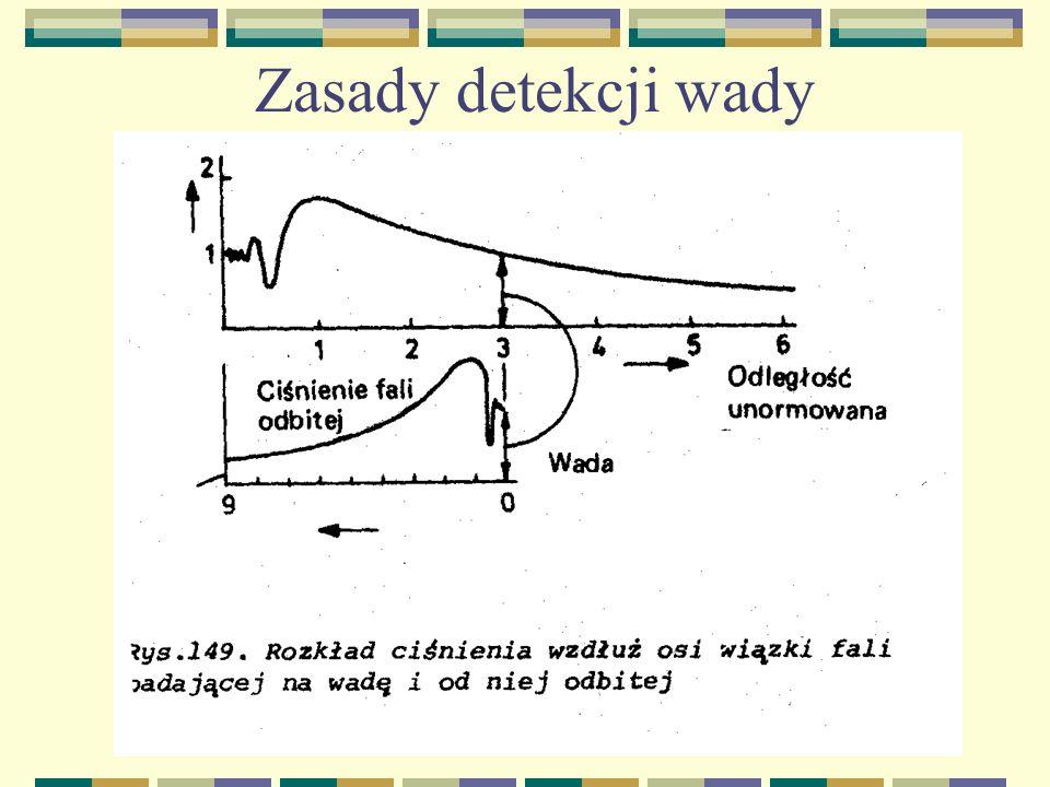 Zasady detekcji wady