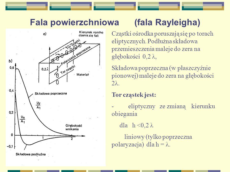 Fala powierzchniowa (fala Rayleigha)