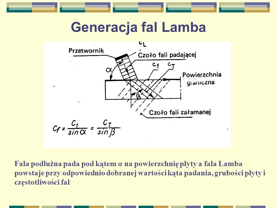 Generacja fal Lamba