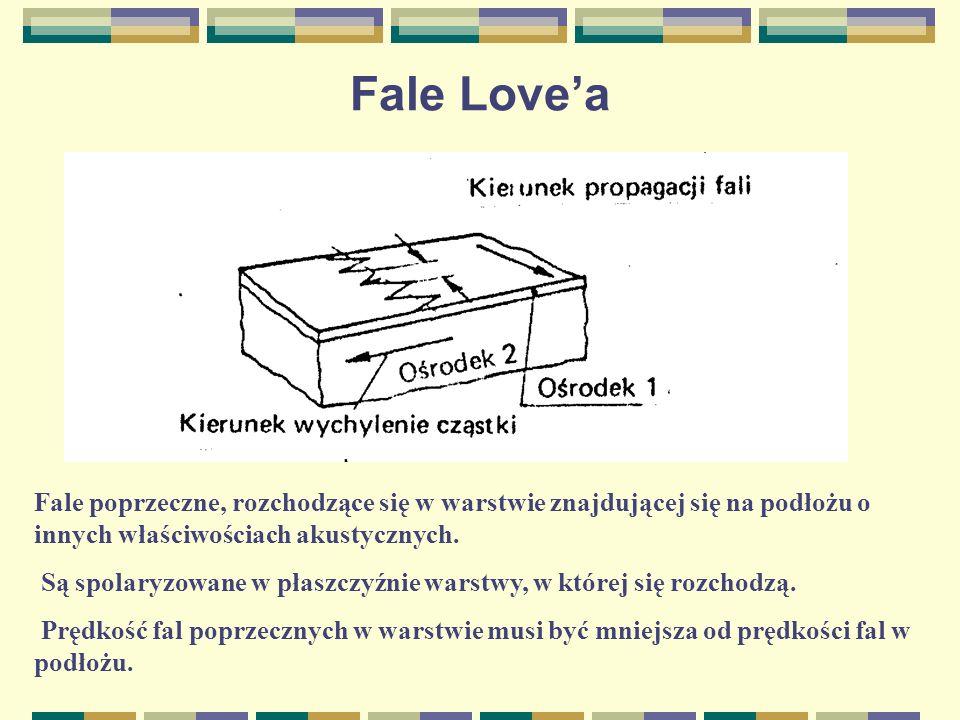Fale Love'aFale poprzeczne, rozchodzące się w warstwie znajdującej się na podłożu o innych właściwościach akustycznych.