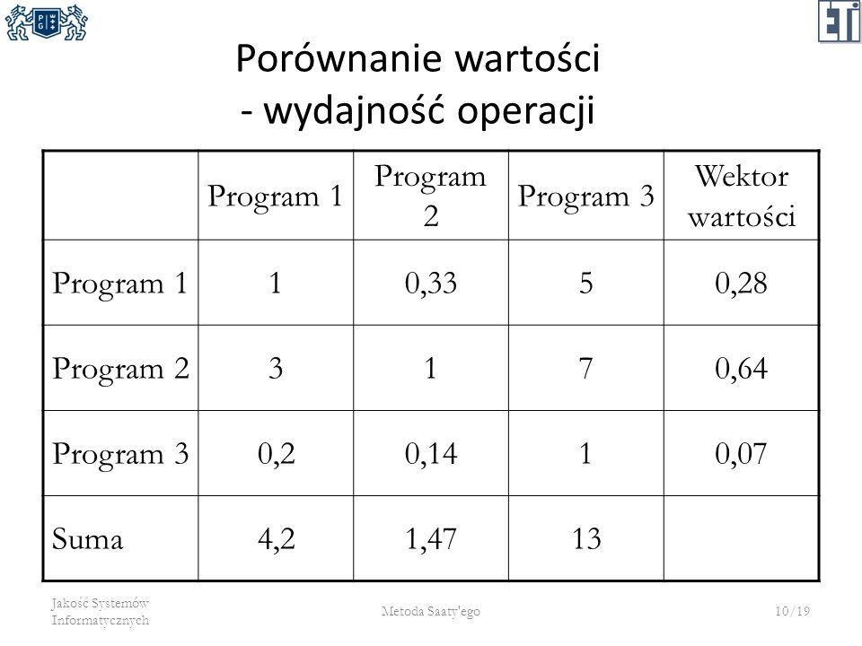 Porównanie wartości - wydajność operacji