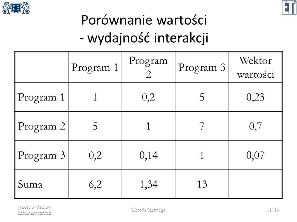 Porównanie wartości - wydajność interakcji