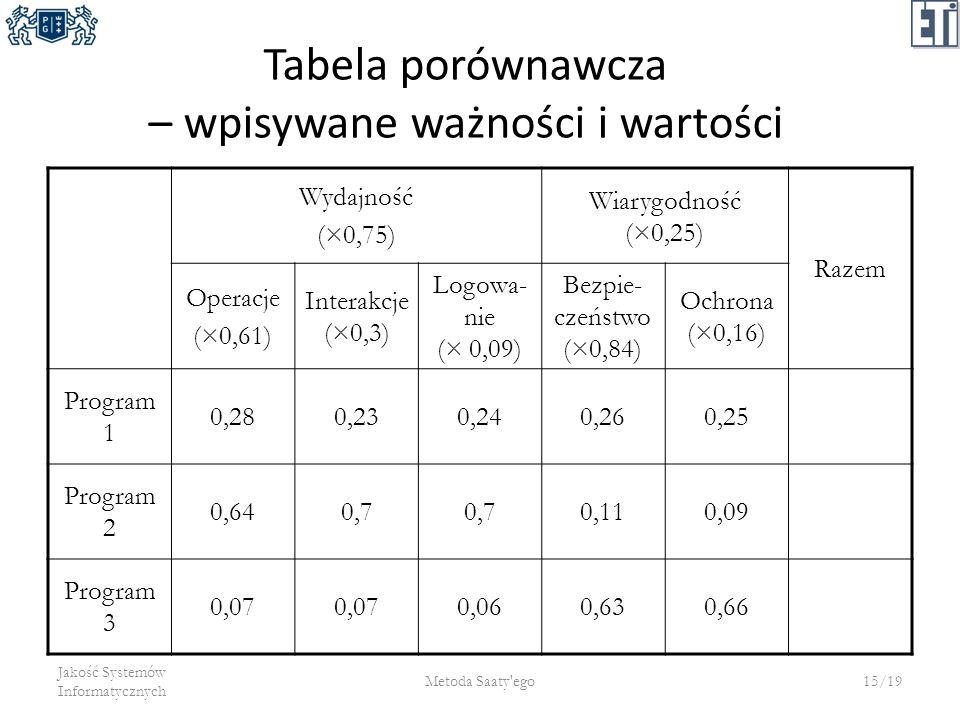 Tabela porównawcza – wpisywane ważności i wartości