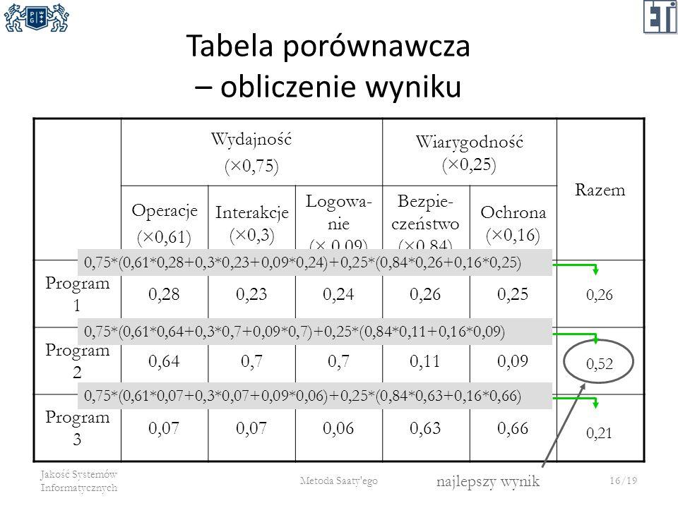 Tabela porównawcza – obliczenie wyniku