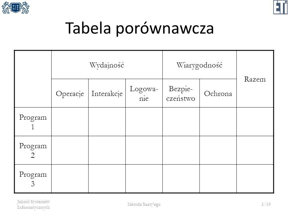 Tabela porównawcza Wydajność Wiarygodność Razem Operacje Interakcje