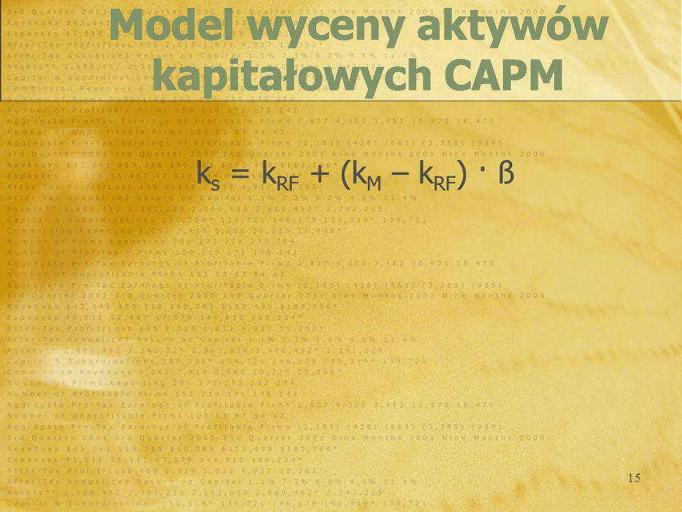 Model wyceny aktywów kapitałowych CAPM