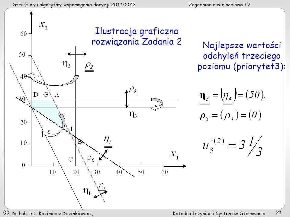 Ilustracja graficzna rozwiązania Zadania 2