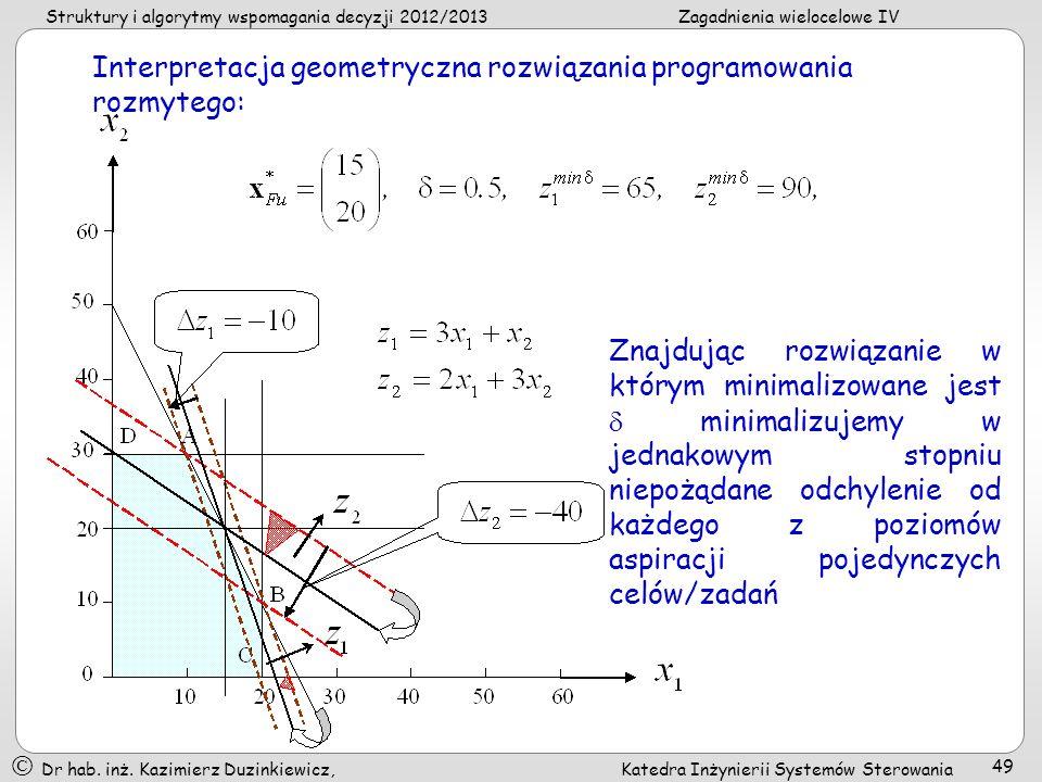 Interpretacja geometryczna rozwiązania programowania rozmytego: