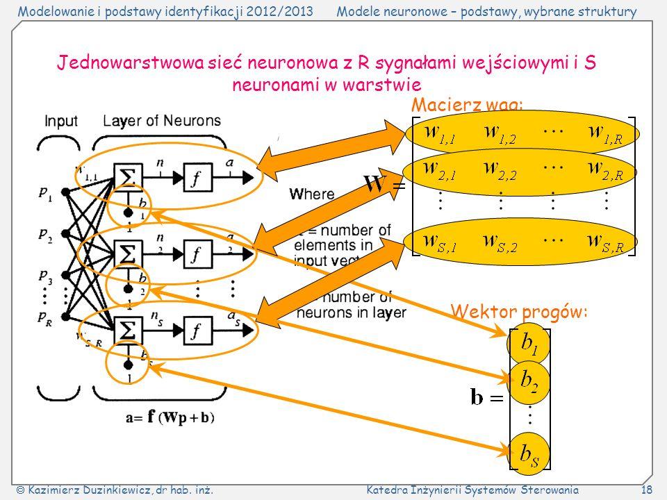 Jednowarstwowa sieć neuronowa z R sygnałami wejściowymi i S neuronami w warstwie