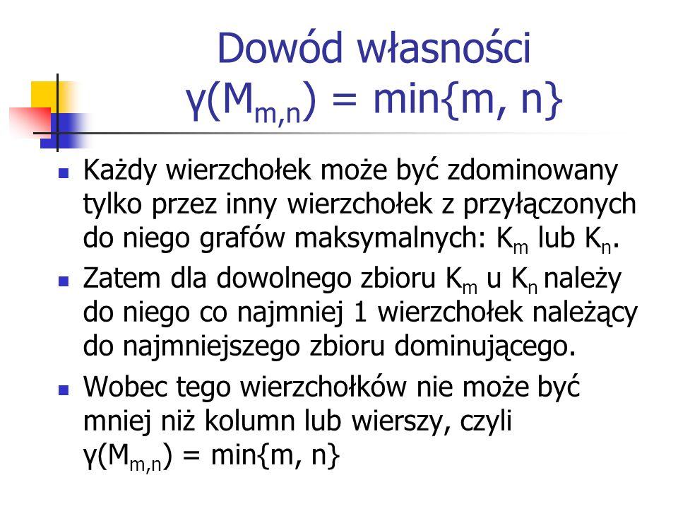 Dowód własności γ(Mm,n) = min{m, n}