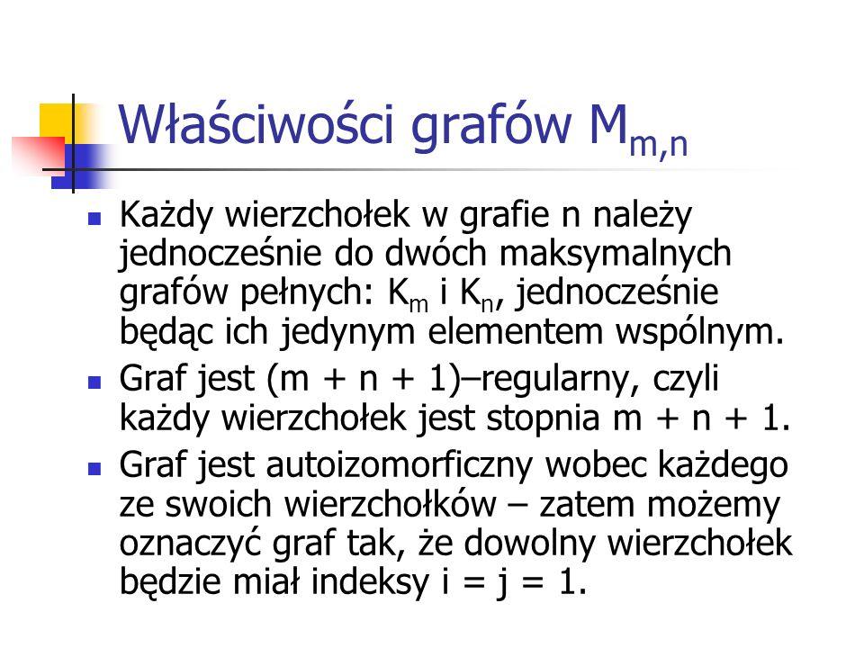 Właściwości grafów Mm,n