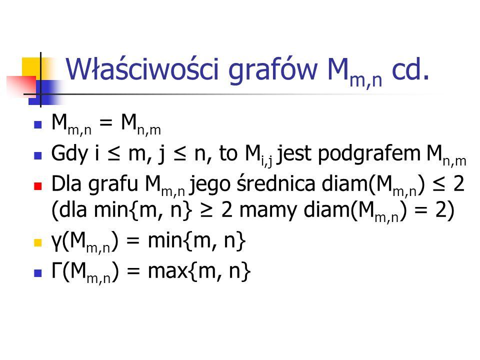 Właściwości grafów Mm,n cd.