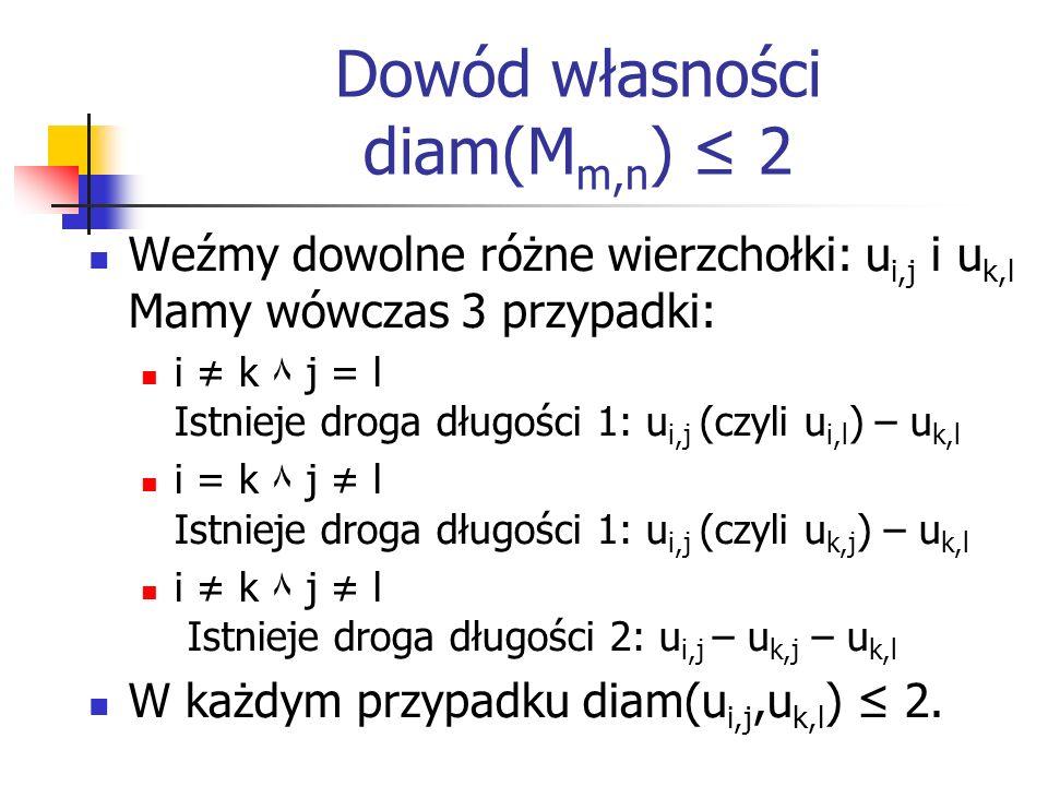Dowód własności diam(Mm,n) ≤ 2