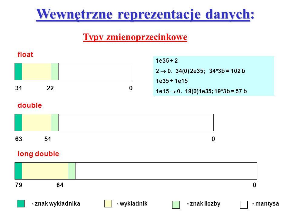 Wewnętrzne reprezentacje danych: