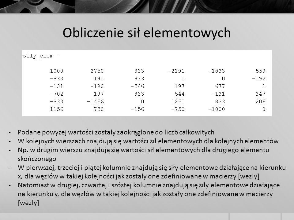 Obliczenie sił elementowych