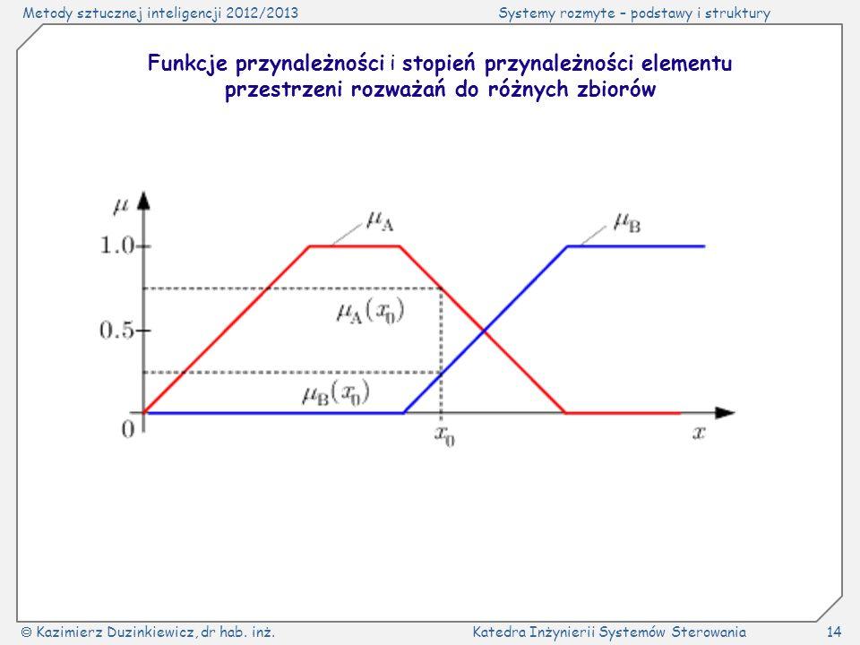 Funkcje przynależności i stopień przynależności elementu przestrzeni rozważań do różnych zbiorów