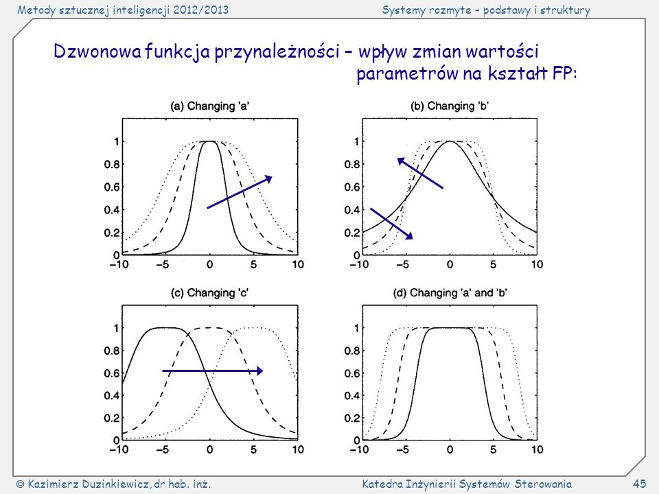 Dzwonowa funkcja przynależności – wpływ zmian wartości parametrów na kształt FP: