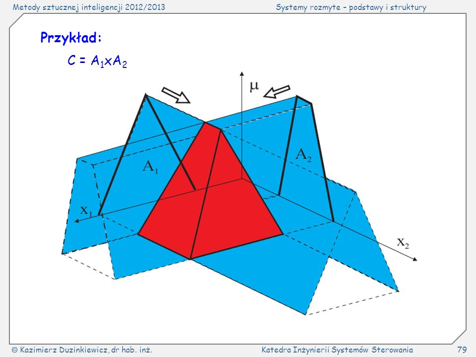 Przykład: C = A1xA2