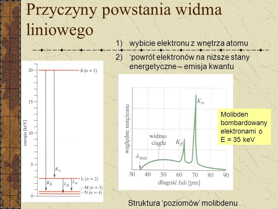 Przyczyny powstania widma liniowego