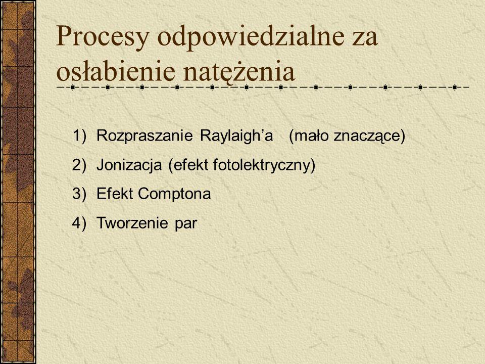 Procesy odpowiedzialne za osłabienie natężenia