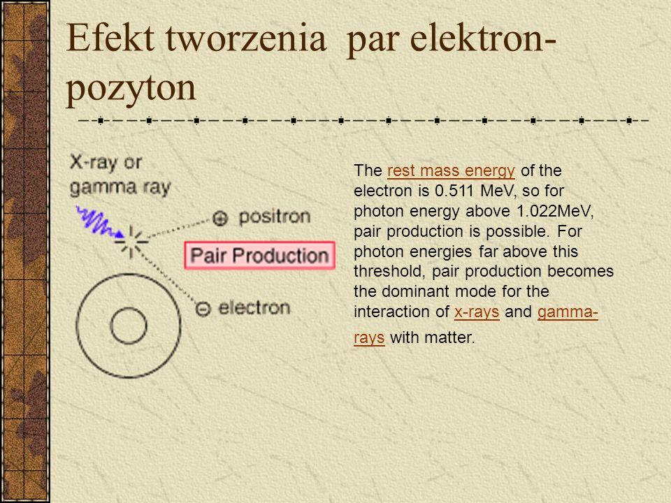 Efekt tworzenia par elektron-pozyton