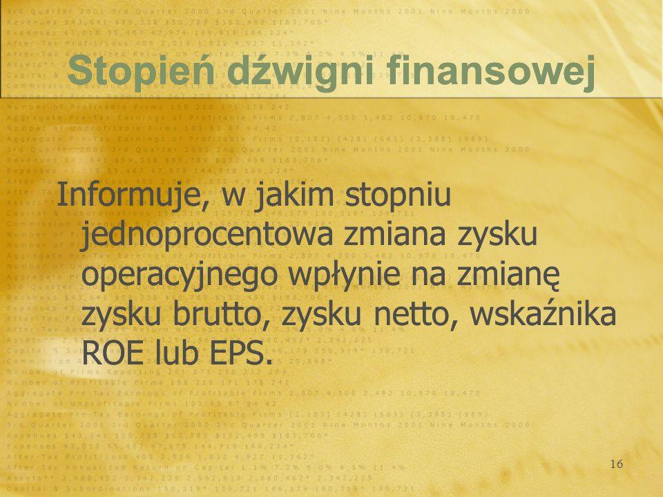 Stopień dźwigni finansowej