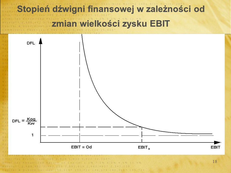 Stopień dźwigni finansowej w zależności od zmian wielkości zysku EBIT