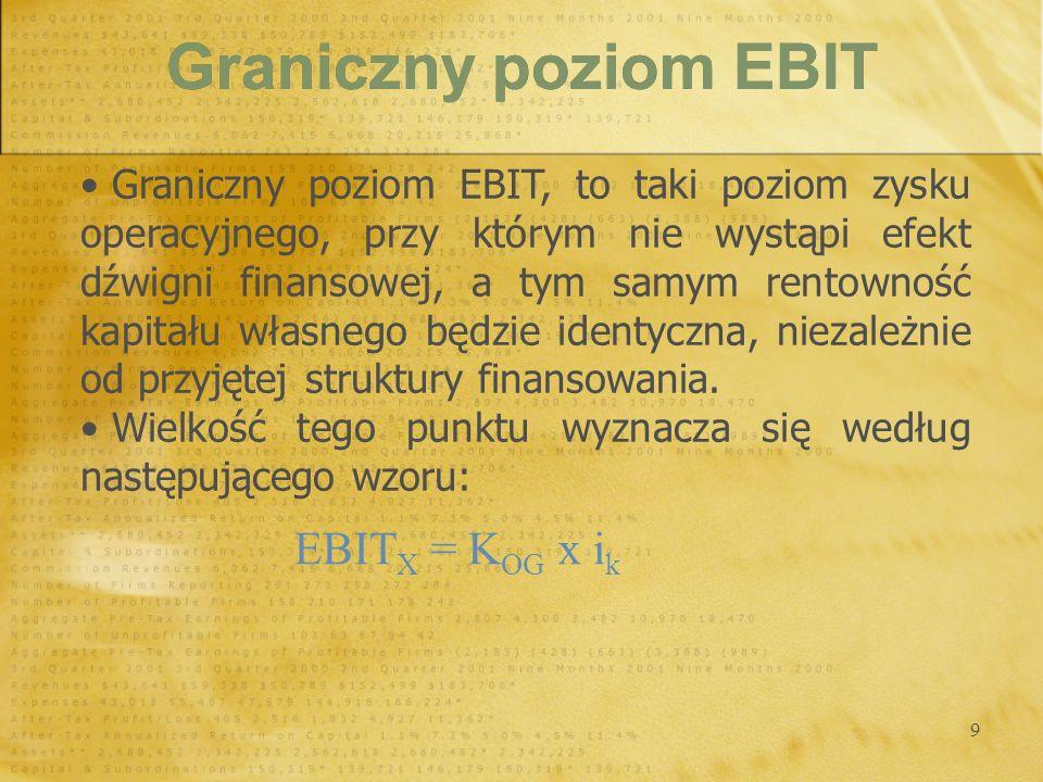 Graniczny poziom EBIT EBITX = KOG x ik