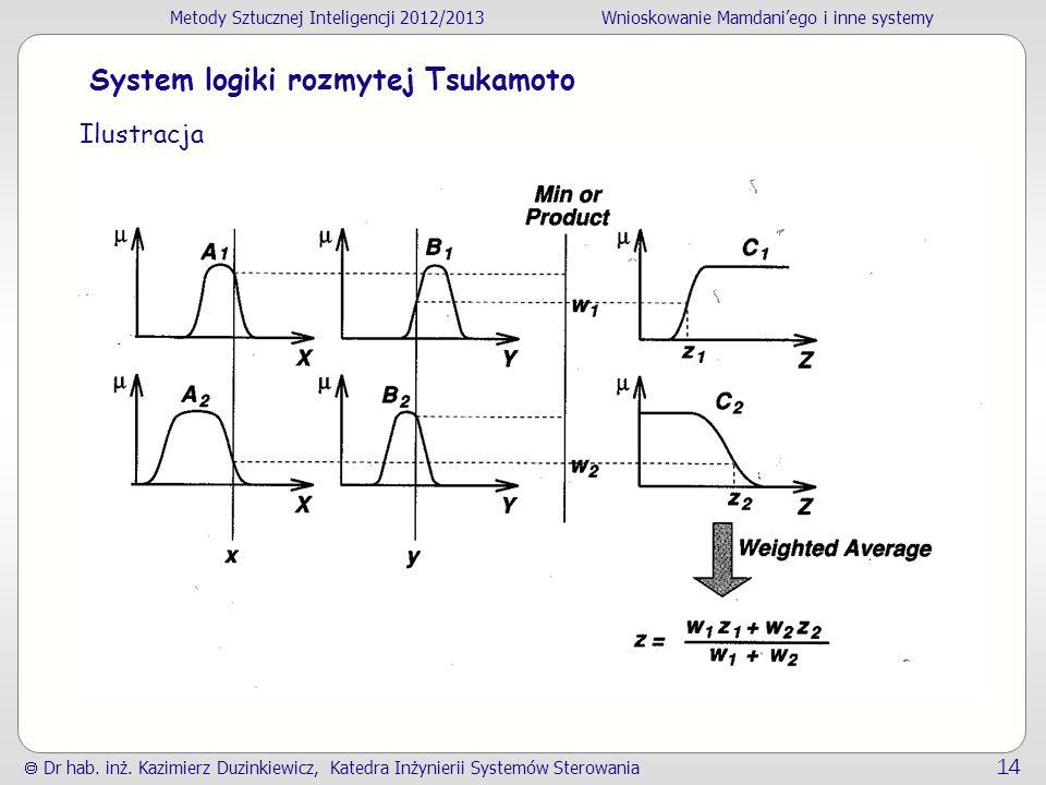 System logiki rozmytej Tsukamoto