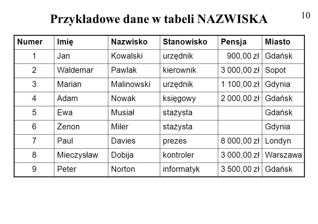 Przykładowe dane w tabeli NAZWISKA