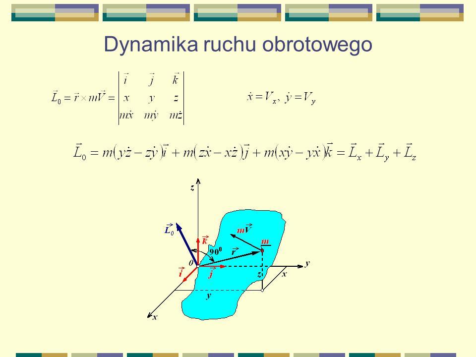 Dynamika ruchu obrotowego