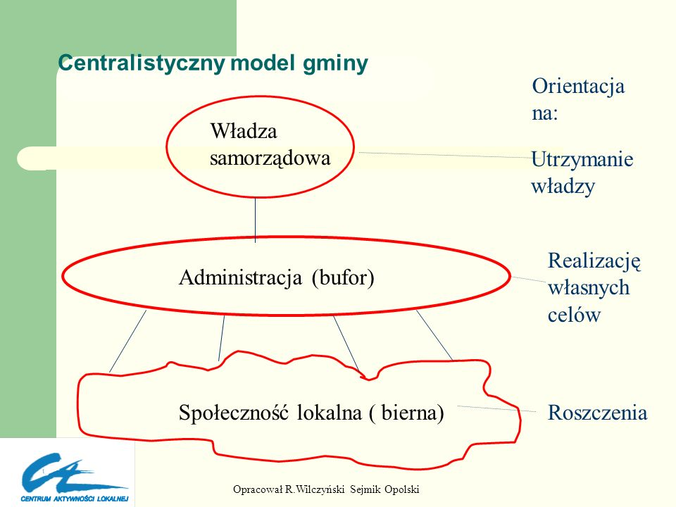 Centralistyczny model gminy
