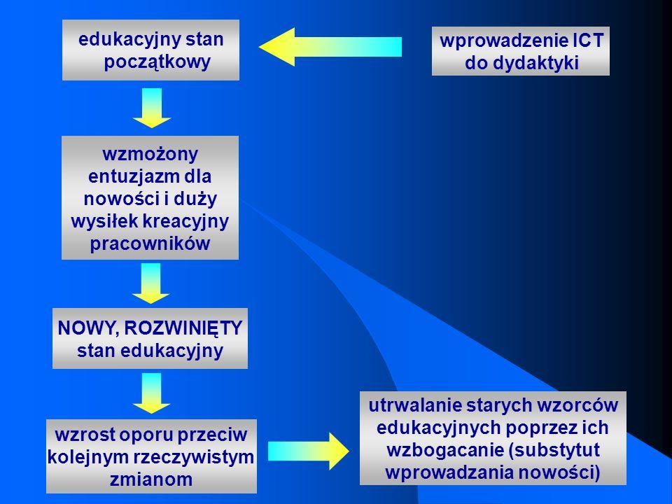 edukacyjny stan początkowy wprowadzenie ICT do dydaktyki