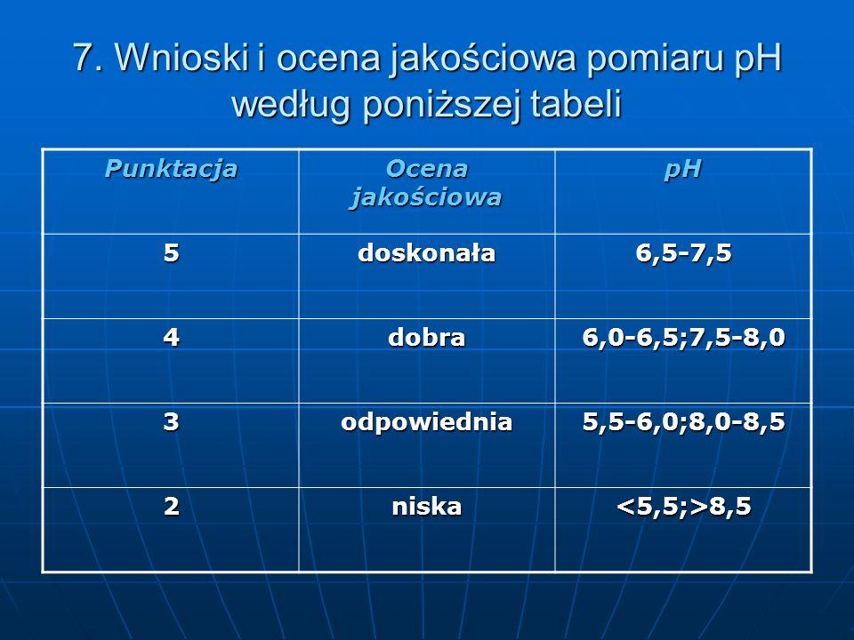 7. Wnioski i ocena jakościowa pomiaru pH według poniższej tabeli